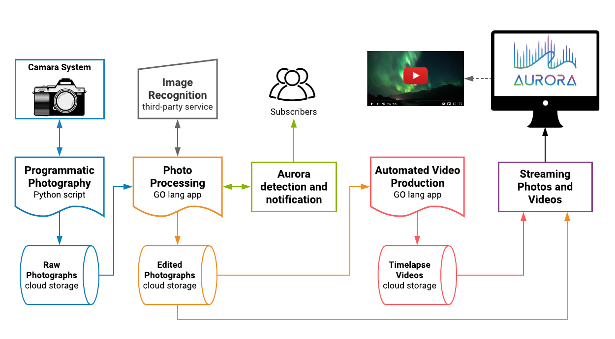system architecture for programmatic photography and automated video production