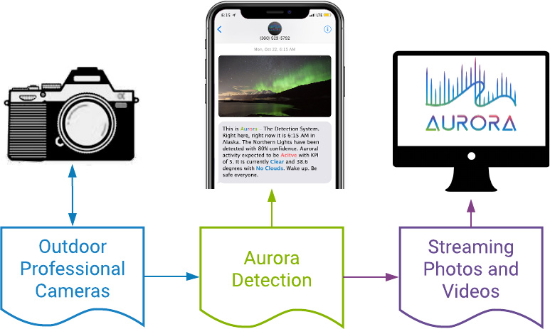how aurora detection and notifications works diagram